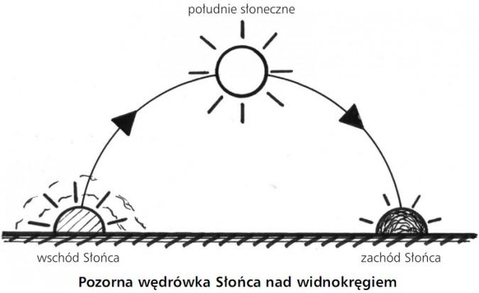 Pozorna wędrówka Słońca nad widnokręgiem