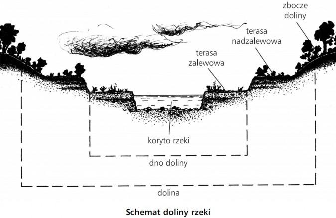 Schemat doliny rzeki
