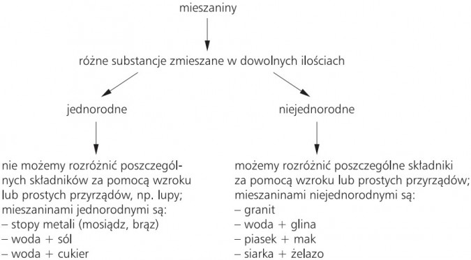 Mieszaniny - różne substancje zmieszane w dowolnych ilościach (jednorodne, niejednorodne).