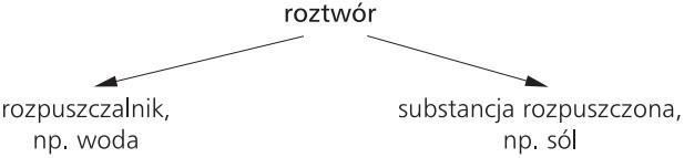 Roztwór - rozpuszczalnik, substancja rozpuszczona