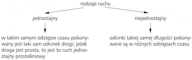 Rodzaje ruchu: 1) jednostajny (w takim samym odstępie czasu pokonywany jest taki sam odcinek drogi; jeżeli droga jest prosta, to jest to ruch jednostajny prostoliniowy); 2) niejednostajny (odcinki takiej samej długości pokonywane są w różnych odstępach czasu).
