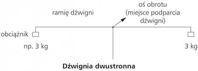 Dźwignia dwustronna: obciążnik, ramię dźwigni, oś obrotu (miejsce podparcia dźwigni).