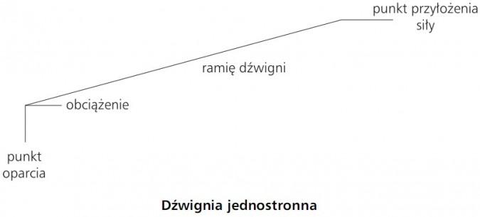 Dźwignia jednostronna: punkt oparcia, obciążenie, ramię dźwigni, punkt przyłożenia siły.