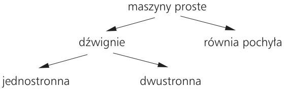 Maszyny proste: 1) dźwignie (jednostronna, dwustronna); 2) równia pochyła.