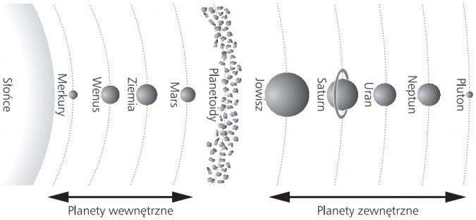 Planety wewnętrzne (Merkury, Wenus, Ziemia, Mars), planetoidy, planety zewnętrzne (Jowisz, Saturn, Uran, Neptun, Pluton).