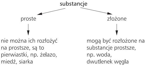 Substancje: 1) proste (nie można ich rozłożyć na prostsze, są to pierwiastki, np. żelazo, miedź, siarka); 2) złożone (mogą być rozłożone na substancje prostsze, np. woda, dwutlenek węgla).