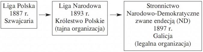 Liga Polska, 1887 r., Szwajcaria. Liga Narodowa, 1893 r., Królestwo Polskie (tajna organizacja). Stronnictwo Narodowo-Demokratyczne zwane endecją (ND), 1897 r., Galicja (legalna organizacja).