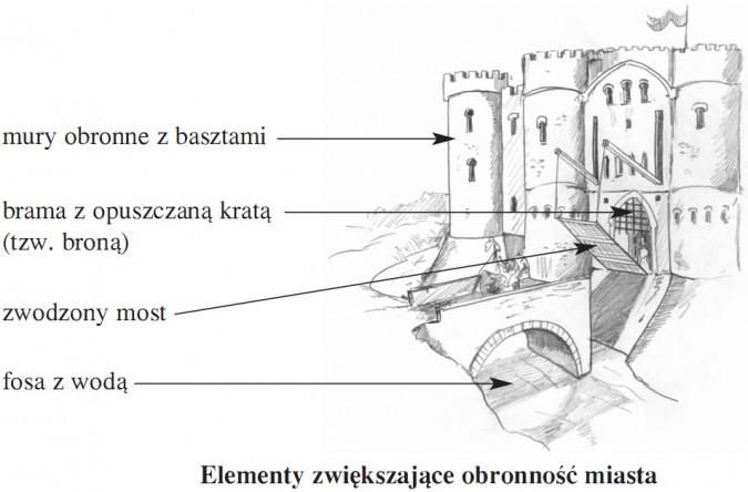 Elementy zwiększające obronność miasta