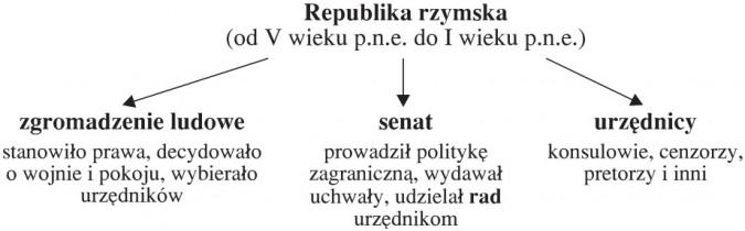 Republika rzymska (od V wieku p.n.e. do I wieku p.n.e.): zgromadzenie ludowe (stanowiło prawa, decydowało o wojnie i pokoju, wybierało urzędników); senat (prowadził politykę zagraniczną, wydawał uchwały, udzielał rad urzędnikom); urzędnicy (konsulowie, cenzorzy, pretorzy i inni).