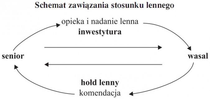 Schemat zawiązania stosunku lennego. Opieka i nadanie lenna (inwestytura) - wasal - komendacja (hołd lenny) - senior...