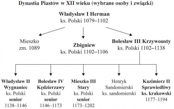 Dynastia Piastów w XII wieku (wybrane osoby i związki). Władysław I Herman (ks. Polski 1079-1102) - Mieszko (zm. 1089) - Zbigniew (ks. Polski 1102-1106) - Bolesław II Krzywousty (ks. Polski 1102-1138) - Władyslaw II Wygnaniec (ks. Polski - senior - 1138-1146) - Bolesław IV Kędzierzawy (ks. Polski - senior - 1146-1173) - Mieszko III Stary (ks. Polski - senior - 1173-1202) - Henryk Sandomierski (ks. sandomierski) - Kazimierz II Sprawiedliwy (ks krakowski - 1177-1194).