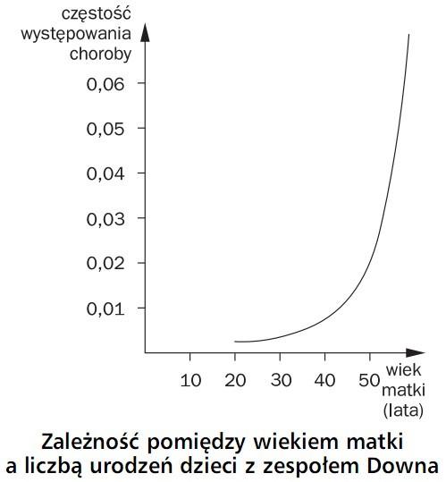 Zależność pomiędzy wiekiem matki a liczbą urodzeń dzieci z zespołem Downa. Częstość występowania choroby, wiek matki (lata).