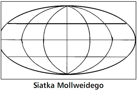 Siatka Mollweidego.
