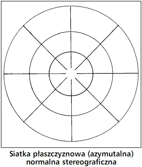 Siatka płaszczyznowa (azymutalna) normalna stereograficzna.