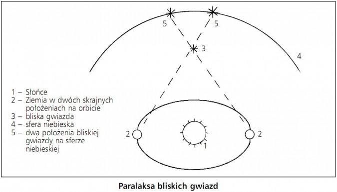 Paralaksa bliskich gwiazd. Słońce, Ziemia w dwóch skrajnych położeniach na orbicie, bliska gwiazda, sfera niebieska, dwa położenia bliskiej gwiazdy na sferze niebieskiej.
