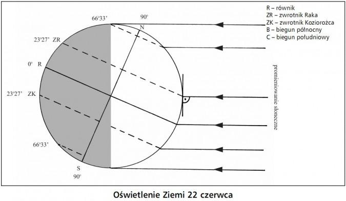 Oświetlenie Ziemi 22 czerwca. Równik, zwrotnik Raka, zwrotnik Koziorożca, biegun północny, biegun południowy. Promieniowanie słoneczne.