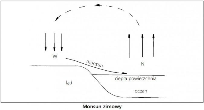Monsun zimowy. Monsum, ląd, ocean, ciepła powierzchnia.