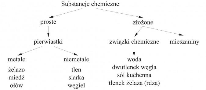 Substancje chemiczne. Proste, złożone. Pierwiastki, związki chemiczne, mieszaniny. Metale (żelazo, miedź, ołów), niemetale (tlen, siarka, węgiel). Woda, dwutlenek węgla, sól kuchenna, tlenek żelaza (rdza).