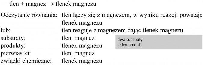Tlen + magnez = tlenek magnezu. Odczytanie równania: tlen łączy się z magnezem, w wyniku reakcji powstaje tlenek magnezu lub: tlen reaguje z magnezem dając tlenek magnezu. Substraty: tlen, magnez. Produkty: tlenek magnezu. Dwa substraty, jeden produkt. Pierwiastki: tlen, magnez. Związki chemiczne: tlenek magnezu.