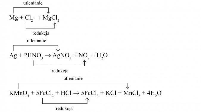 Reakcja utleniania i redukcji.