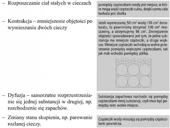 Dowody na istnienie atomów i cząsteczek. Rozpuszczanie ciał stałych w cieczach. Kontrakcja - zmniejszenie objętości po wymieszaniu dwóch cieczy. Dyfuzja - samorzutne rozprzestrzenianie się jednej substancji w drugiej, np. rozchodzenie się zapachów. Zmiany stanu skupienia, np. parowanie rozlanej cieczy. Pomiędzy cząsteczkami wody jest miejsce, w które mogą wejść cząsteczki cukru, dzięki czemu cała herbata jest słodka. Jeżeli wymieszamy 50 cm3 wody i 50 cm3 denaturatu, to powinniśmy otrzymać 100 cm3 mieszaniny, a otrzymujemy 96 cm3. Zmniejszenie objętości spowodowane jest tym, że jedna substancja ma mniejsze cząsteczki, a druga większe. Mniejsze cząsteczki wchodzą w wolne przestrzenie pomiędzy większymi cząsteczkami, tak jak mak wchodzi pomiędzy jabłka. Substancja zapachowa rozchodzi się pomiędzy cząsteczkami innej substancji, czyli musi być pomiędzy nimi wolne miejsce. Cząsteczki wody mieszają się pomiędzy cząsteczkami powietrza.
