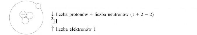 Izotopy. Liczba protonów, liczba neutronów, liczba elektronów.
