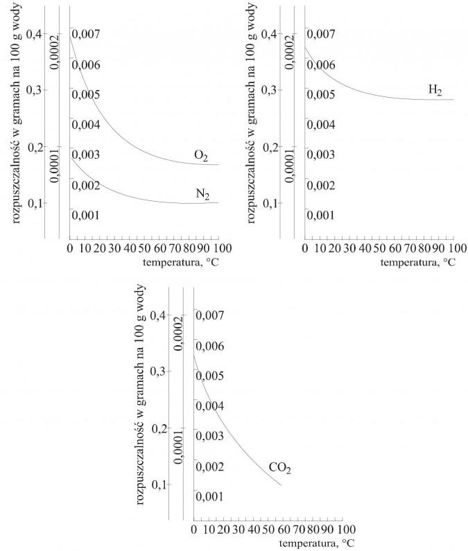 Krzywe rozpuszczalności wybranych gazów w wodzie.