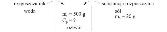 Rozpuszczalnik - woda. Substancja rozpuszczana - sól. Roztwór.