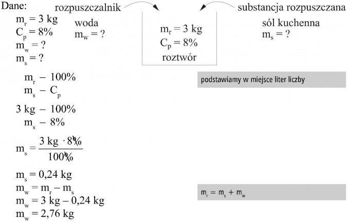Dane, rozpuszczalnik - woda, substancja rozpuszczana - sól kuchenna, roztwór. Podstawiamy w miejsce liter liczby.