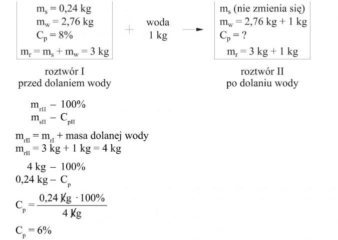 Roztwór I przed dolaniem wody; roztwór II po dolaniu wody. Masa dolanej wody.