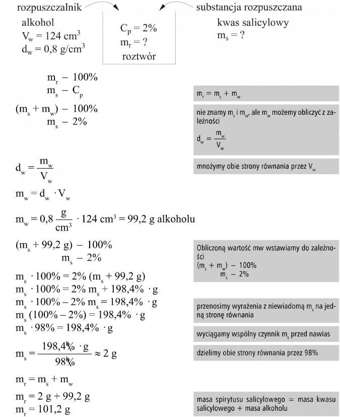 Rozpuszczalnik - alkohol, substancja rozpuszczana - kwas salicylowy. Roztwór. Nie znamy ms i mw, ale mw możemy obliczyć z zależności... Mnożymy obie strony równania przez Vw. Obliczoną wartość mw wstawiamy do zależności. Przenosimy wyrażenia z niewiadomą ms na jedną stronę równania. Wyciągamy wspólny czynnik ms przed nawias. Dzielimy obie strony równania przez 98%. Masa spirytusu salicylowego = masa kwasu salicylowego + masa alkoholu.