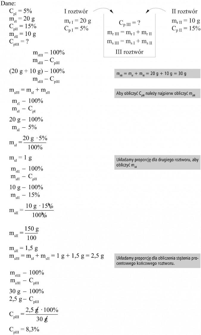I roztwór, II roztwór, III roztwór. Aby obliczyć CpIII należy najpierw obliczyć msIII. Układamy proporcję dla drugiego roztworu, aby obliczyć msII. Układamy proporcję dla obliczenia stężenia procentowego końcowego roztworu.