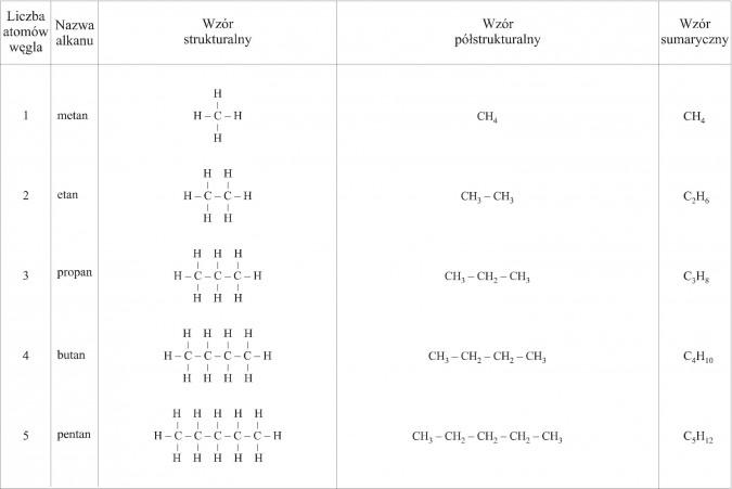Alkany. Liczba atomów węgla, nazwa alkanu, wzór strukturalny, wzór półstrukturalny, wzór sumaryczny. Metan, etan, propan, butan, pentan.