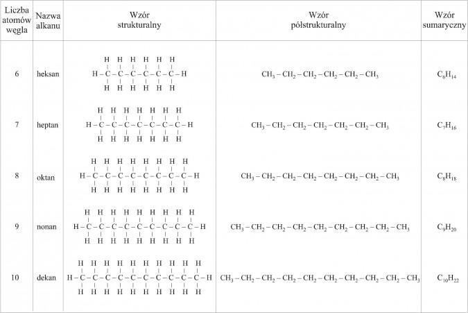 Alkany. Liczba atomów węgla, nazwa alkanu, wzór strukturalny, wzór półstrukturalny, wzór sumaryczny. Heksan, heptan, oktan, nonan, dekan.