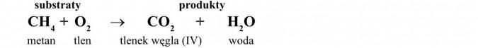 Reakcja spalania metanu. Spalanie całkowite. Substraty, produkty, metan, tlen, tlenek węgla (IV), woda.