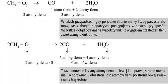 Reakcja spalania metanu. Atomy tlenu. W takich przypadkach, gdy po jednej stronie mamy liczbę parzystą atomów, zaś z drugiej nieparzystą, postępujemy w następujący sposób: Wszystkie dotąd otrzymane współczynniki (z wyjątkiem cząsteczek tlenu zwiększamy dwukrotnie). Teraz ponownie liczymy atomy tlenu po lewej i po prawej stronie równania. Po porównaniu obu stron ilość atomów tlenu po stronie lewej zwiększamy trzykrotnie.