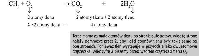 Reakcja spalania metanu. Atomy tlenu. Teraz mamy za mało atomów tlenu po stronie substratów, więc tę stronę należy pomnożyć przez 2, aby ilości atomów tlenu były takie same po obu stronach. Ponieważ tlen występuje w przyrodzie jako dwuatomowa cząsteczka, więc cyfrę 2 piszemy przed wzorem cząsteczki tlenu O2.