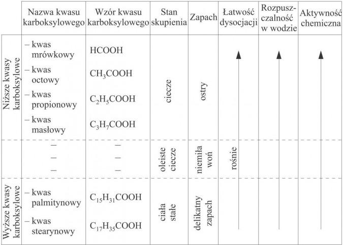 Porównanie właściwości kwasów karboksylowych. Nazwa kwasu karboksylowego, wzór kwasu karboksylowego, stan skupienia, zapach, łatwość dysocjacji, rozpuszczalność w wodzie, aktywność chemiczna. Niższe kwasy karboksylowe, wyższe kwasy karboksylowe. Kwas mrówkowy, kwas octowy, kwas propionowy, kwas masłowy, kwas palmitynowy, kwas stearynowy. Ciecze, oleiste ciecze, ciała stałe. Delikatny zapach, niemiła woń, ostry.