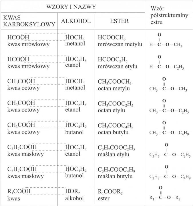 Wzory niektórych estrów. Wzory i nazwy, wzór półstrukturalny estru. Kwas karboksylowy, alkohol, ester. Kwas mrówkowy, metanol, mrówczan metylu. Kras mrówkowy, etanol, mrówczan etylu. Kwas octowy, metanol, octan metylu. Kwas octowy, etanol, octan etylu. Kwas octowy, butanol, octan butylu. Kwas masłowy, etanol, maślan etylu. Kwas masłowy, butanol, maślan butylu. Kwas, alkohol, ester.