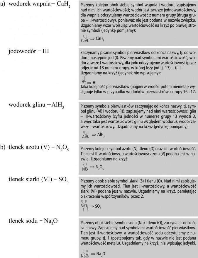 Wodorek wapnia, jodowodór, wodorek glinu, tlenek azotu (V), tlenek siarki (VI), tlenek sodu. Piszemy kolejno obok siebie symbol wapnia i wodoru, zapisujemy nad nimi ich wartościowości; wodór jest zawsze jednowartościowy, dla wapnia odczytujemy wartościowość z numeru grupy (druga grupa - II-wartościowy), ponieważ nie jest podana w nazwie związku. Uzgadniamy wzór wpisując wartościowość na krzyż po prawej stronie symboli (jedynkę pomijamy). Zaczynamy pisanie symboli pierwiastków od końca nazwy, tj. od wodoru, następnie jod (I). Piszemy nad symbolami wartościowość; wodór zawsze I-wartościowy, dla jodu odczytujemy wartościowość (przez odjęcie od 18 numeru grupy, w której leży jod tj. 17) - tj. I. Uzgadniamy na krzyż (jedynek nie wpisujemy). Taka kolejność pierwiastków (najpierw wodór, potem niemetal) występuje tylko w przypadku wodorków pierwiastków z grupy 16 i 17. Piszemy symbole pierwiastków zaczynając od końca nazwy, tj. symbol glinu (Al) i wodoru (H), zapisujemy nad nimi wartościowość; glin - III-wartościowy (cyfra jedności w numerze grupy 13 wynosi 3, a więc taka jest wartościowość glinu względem wodoru), wodór zawsze I-wartościowy. Uzgadniamy na krzyż (jedynkę pomijamy). Piszemy kolejno symbol azotu (N), tlenu (O) oraz ich wartościowość. Tlen jest II-wartościowy, a wartościowość azotu (V) podana jest w nazwie. Uzgadniamy na krzyż. Piszemy obok siebie symbol siarki (S) i tlenu (O). Nad nimi zapisujemy ich wartościowości. Tlen jest II-wartościowy, a wartościowość siarki (VI) podana jest w nazwie. Uzgadniamy na krzyż, pamiętając o skróceniu współczynników przez 2. Piszemy obok siebie symbol sodu (Na) i tlenu (O), zaczynając od końca nazwy. Zapisujemy nad symbolami wartościowość pierwiastków. Tlen jest II-wartościowy, a wartościowość sodu odczytujemy z numeru grupy, tj. 1 (postępujemy tak, gdy w nazwie nie jest podana wartościowość metalu). Uzgadniamy na krzyż, nie wpisując jedynki.