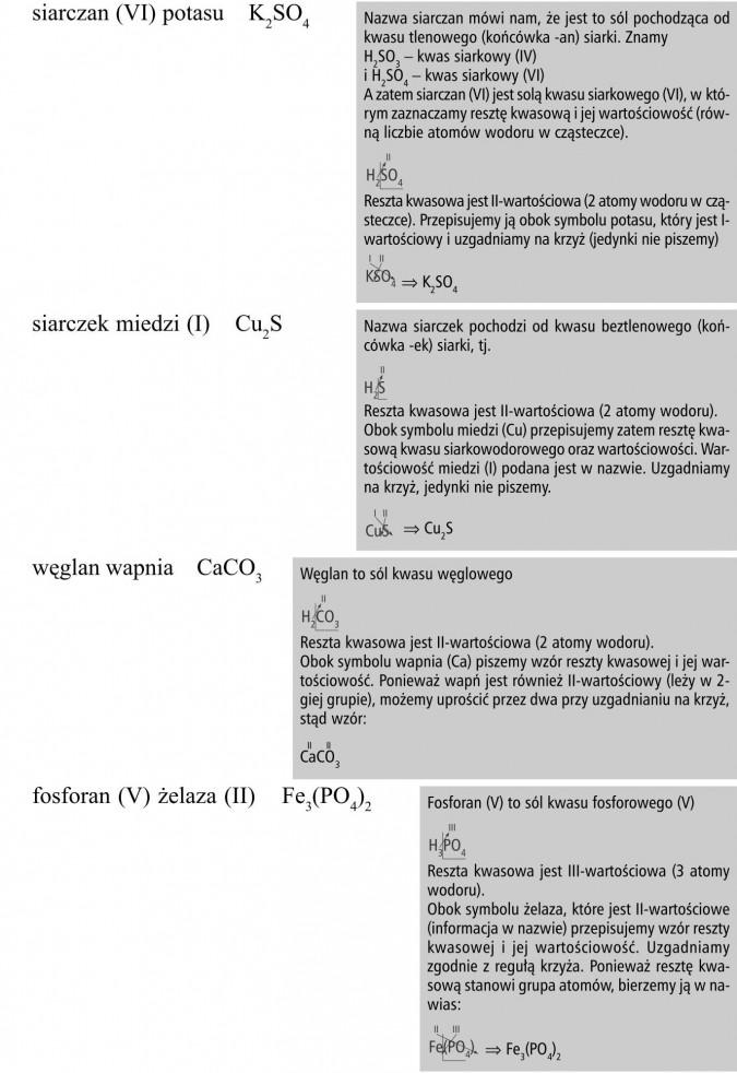 siarczan (VI) potasu, siarczek miedzi (I), węglan wapnia, fosforan (V) żelaza (II). Nazwa siarczan mówi nam, że jest to sól pochodząca od kwasu tlenowego (końcówka -an) siarki. Znamy H2SO3 - kwas siarkowy (IV) i H2SO4 - kwas siarkowy (VI). A zatem siarczan (VI) jest solą kwasu siarkowego (VI), w którym zaznaczamy resztę kwasową i jej wartościowość (równą liczbie atomów wodoru w cząsteczce). Reszta kwasowa jest II-wartościowa (2 atomy wodoru w cząsteczce). Przepisujemy ją obok symbolu potasu, który jest I-wartościowy i uzgadniamy na krzyż (jedynki nie piszemy). Nazwa siarczek pochodzi od kwasu beztlenowego (końcówka -ek) siarki. Reszta kwasowa jest II-wartościowa (2 atomy wodoru). Obok symbolu miedzi (Cu) przepisujemy zatem resztę kwasową kwasu siarkowodorowego oraz wartościowości. Wartościowość miedzi (I) podana jest w nazwie. Uzgadniamy na krzyż, jedynki nie piszemy. Węglan to sól kwasu węglowego. Reszta kwasowa jest II-wartościowa (2 atomy wodoru). Obok symbolu wapnia (Ca) piszemy wzór reszty kwasowej i jej wartościowość. Ponieważ wapń jest również II-wartościowy (leży w 2-giej grupie), możemy uprościć przez dwa przy uzgadnianiu na krzyż, stąd wzór... Fosforan (V) to sól kwasu fosforowego (V). Reszta kwasowa jest III-wartościowa (3 atomy wodoru). Obok symbolu żelaza, które jest II-wartościowe (informacja w nazwie) przepisujemy wzór reszty kwasowej i jej wartościowość. Uzgadniamy zgodnie z regułą krzyża. Ponieważ resztę kwasową stanowi grupa atomów, bierzemy ją w nawias.