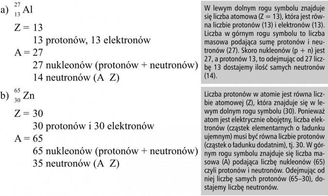 W lewym dolnym rogu symbolu znajduje się liczba atomowa (Z = 13), która jest równa liczbie protonów (13) i elektronów (13). Liczba w górnym rogu symbolu to liczba masowa podająca sumę protonów i neutronów (27). Skoro nukleonów (p + n) jest 27, a protonów 13, to odejmując od 27 liczbę 13 dostajemy ilość samych neutronów. Liczba protonów w atomie jest równa liczbie atomowej (Z), która znajduje się w lewym dolnym rogu symbolu (30). Ponieważ atom jest elektrycznie obojętny, liczba elektronów (cząstek elementarnych o ładunku ujemnym) musi być równa liczbie protonów (cząstek o ładunku dodatnim), tj. 30. W górnym rogu symbolu znajduje się liczba masowa (A) podająca liczbę nukleonów (65), czyli protonów i neutronów. Odejmując od niej liczbę samych protonów (65-30) dostajemy liczbę neutronów.