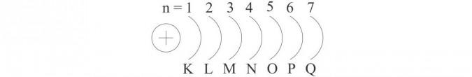 Elektrony w atomach.