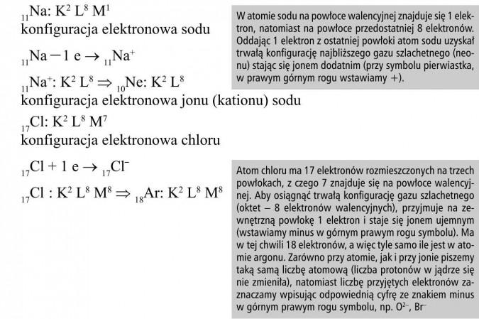 W atomie sodu na powłoce walencyjnej znajduje się 1 elektron, natomiast na powłoce przedostatniej 8 elektronów. Oddając 1 elektron z ostatniej powłoki atom sodu uzyskał trwałą konfigurację najbliższego gazu szlachetnego (neonu) stając się jonem dodatnim (przy symbolu pierwiastka, w prawym górnym rogu wstawiamy +). Atom chloru ma 17 elektronów rozmieszczonych na trzech powłokach, z czego 7 znajduje się na powłoce walencyjnej. Aby osiągnąć trwałą konfigurację gazu szlachetnego (oktet - 8 elektronów walencyjnych), przyjmuje na zewnętrzną powłokę 1 elektron i staje się jonem ujemnym (wstawiamy minus w górnym prawym rogu symbolu). Ma w tej chwili 18 elektronów, a więc tyle samo ile jest w atomie argonu. Zarówno przy atomie, jak i przy jonie piszemy taką samą liczbę atomową (liczba protonów w jądrze się nie zmieniła), natomiast liczbę przyjętych elektronów zaznaczamy wpisując odpowiednią cyfrę ze znakiem minus w górnym prawym rogu symbolu, np. O2-, Br-