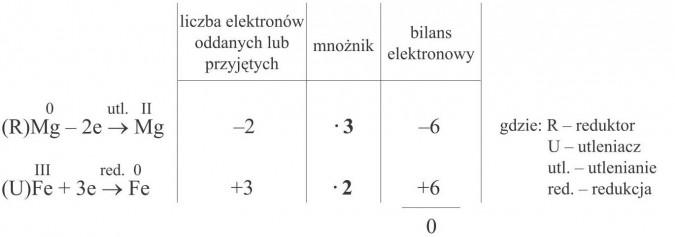 Liczba elektronów oddanych lub przyjętych, mnożnik, bilans elektronowy. Reduktor, utleniacz, utlenianie, redukcja.