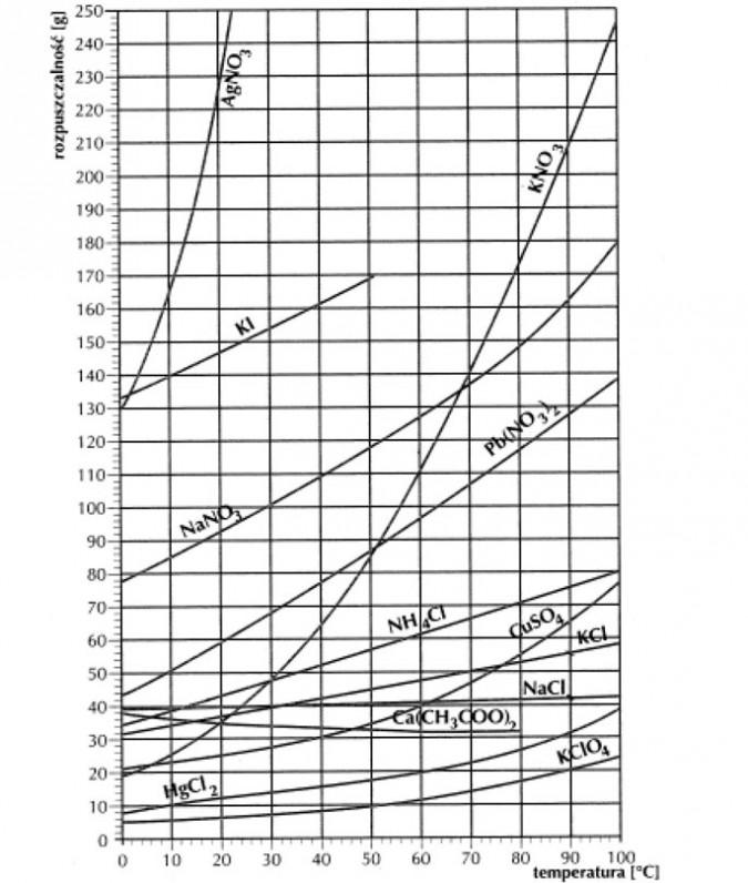 Zależność rozpuszczalności ciał stałych od temperatury (krzywe rozpuszczalności)