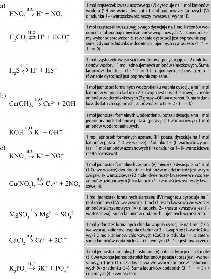 1 mol cząsteczek kwasu azotowego (V) dysocjuje na 1 mol kationów wodoru (1H we wzorze kwasu) i 1 mol anionów azotanowych (V) o ładunku 1- (wartościowość reszty kwasowej wynosi I). 1 mol cząsteczek kwasu węglowego dysocjuje na 1 mol kationów wodoru i 1 mol jednoujemnych anionów węglanowych. Na koniec możemy wykonać sprawdzenie, równanie dysocjacji jest poprawnie zapisane, gdy suma ładunków dodatnich i ujemnych wynosi zero (1 · 1 + 1- = 0). 1 mol cząsteczek kwasu siarkowodorowego dysocjuje na 2 mole kationów wodoru i 1 mol jednoujemnych anionów siarczkowych. Suma ładunków dodatnich (1 · 1+ = 1+) i ujemnych jest równa zero - równanie dysocjacji jest poprawnie zapisane. 1 mol jednostek formalnych wodorotlenku wapnia dysocjuje na 1 mol kationów wapnia o ładunku 2+ (wapń jest II-wartościowy) i 2 mole anionów wodorotlenkowych (2 grupy -OH we wzorze). Suma ładunków dodatnich i ujemnych jest równa zero (2 + 2 · 1- = 0). 1 mol jednostek formalnych wodorotlenku potasu dysocjuje na 1 mol jednododatnich kationów potasu (potas jest I-wartościowy) i 1 mol anionów wodorotlenkowych. 1 mol jednostek formalnych azotanu (III) potasu dysocjuje na 1 mol kationów potasu (1 K we wzorze) o ładunku 1+ (I- wartościowy potas) i 1 mol anionów azotanowych (III) o ładunku 1- (I- wartościowa reszta kwasowa). 1 mol jednostek formalnych azotanu (V) miedzi (II) dysocjuje na 1 mol (1 Cu we wzorze) dwudodatnich kationów miedzi (miedź jest w tym związku II- wartościowa) i 2 mole (dwie reszty kwasowe we wzorze) anionów azotanowych (III) o ładunku 1- (wartościowość reszty kwasowej -I). 1 mol jednostek formalnych siarczanu (IV) magnezu dysocjuje na 1 mol kationów (1Mg we wzorze) i 1 mol (1 reszta kwasowa we wzorze) anionów siarczanowych (IV) o ładunku 2- (reszta kwasowa jest II-wartościowa). Suma ładunków dodatnich i ujemnych wynosi zero. 1 mol jednostek formalnych chlorku wapnia dysocjuje na 1 mol (1Ca we wzorze) kationów wapnia o ładunku 2+ (wapń jest II-wartościowy) i 2 mole anionów chlorkowych (CaCl2) 