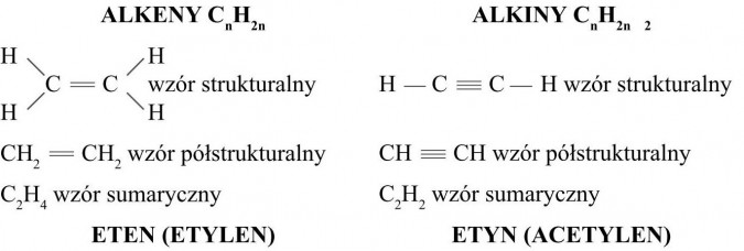 Alkeny, Alkiny, eten (etylen), etyn (acetylen), wzór strukturalny, wzór półstrukturalny, wzór sumaryczny.