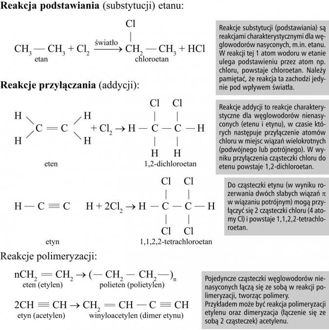 Reakcja podstawiania (substytucji) etanu. Reakcje przyłączania (addycji). Reakcje polimeryzacji. Reakcje substytucji (podstawiania) są reakcjami charakterystycznymi dla węglowodorów nasyconych, m.in. etanu. W reakcji tej 1 atom wodoru w etanie ulega podstawieniu przez atom np. chloru, powstaje chloroetan. Należy pamiętać, że reakcja ta zachodzi jedynie pod wpływem światła. Reakcje addycji to reakcje charakterystyczne dla węglowodorów nienasyconych (etenu i etynu), w czasie których następuje przyłączenie atomów chloru w miejsc wiązań wielokrotnych (podwójnego lub potrójnego). W wyniku przyłączenia cząsteczki chloru do etenu powstaje 1,2-dichloroetan. Do cząsteczki etynu (w wyniku rozerwania dwóch słabych wiązań pi w wiązaniu potrójnym) mogą przyłączyć się 2 cząsteczki chloru (4 atomy Cl) i powstaje 1,1,2,2-tetrachloroetan. Pojedyncze cząsteczki węglowodorów nienasyconych łączą się ze sobą w reakcji polimeryzacji, tworząc polimery. Przykładem może być reakcja polimeryzacji etylenu oraz dimeryzacja (łączenie się ze sobą 2 cząsteczek) acetylenu.