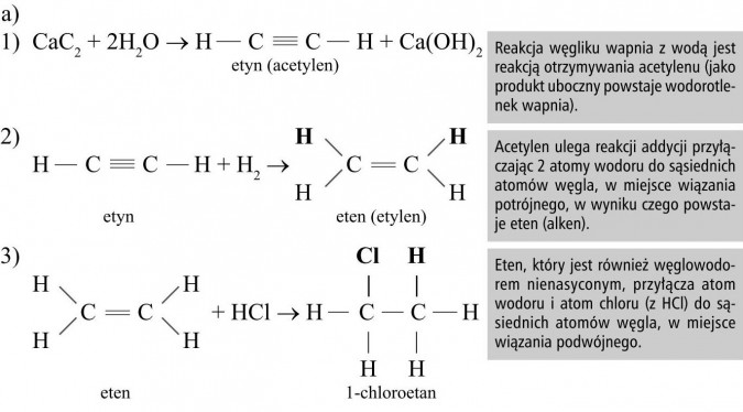 Reakcja węgliku wapnia z wodą jest reakcją otrzymywania acetylenu (jako produkt uboczny powstaje wodorotlenek wapnia). Acetylen ulega reakcji addycji przyłączając 2 atomy wodoru do sąsiednich atomów węgla, w miejsce wiązania potrójnego, w wyniku czego powstaje eten (alken). Eten, który jest również węglowodorem nienasyconym, przyłącza atom wodoru i atom chloru (z HCl) do sąsiednich atomów węgla, w miejsce wiązania podwójnego.